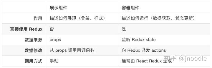 Vuex、Flux、Redux、Redux-saga、Dva、MobX